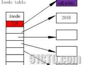 linux文件系统—inode及相关概念 inode大小的最佳设置