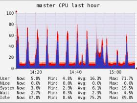 关于CPU的User、Nice、System、Wait、Idle各个参数的解释