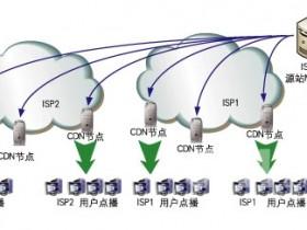 自建CDN防御DDoS(2):架构设计、成本与部署细节