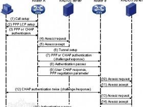 在CentOS 7中搭建PPTP、L2TP、IPSec服务
